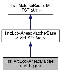 FST: fst::ArcLookAheadMatcher< M, flags > Class Template Reference